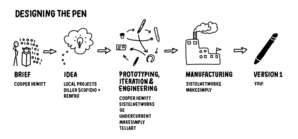 Overview of the design process and production         partners
